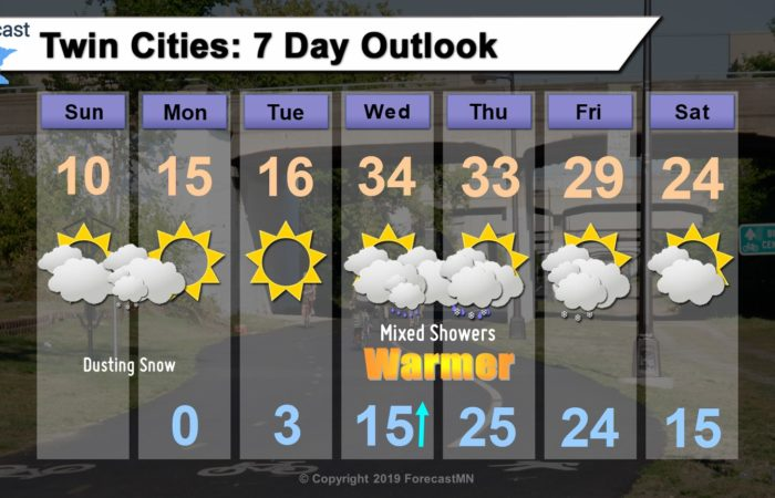 Sunday 1/19/20: Chilly in Minneapolis forecast, then sloppy