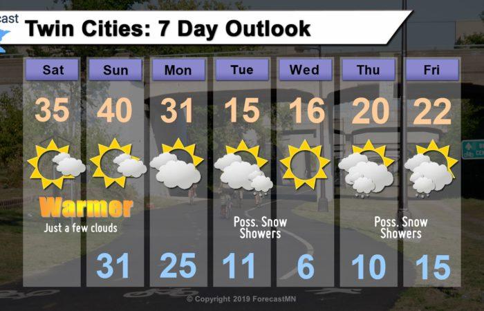 Saturday 2/1/20: Sunshine returns to Minneapolis forecast