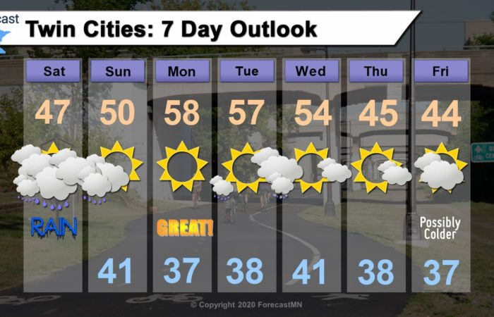 3/28/2020 Saturday: Rainy Saturday, then warming by Monday